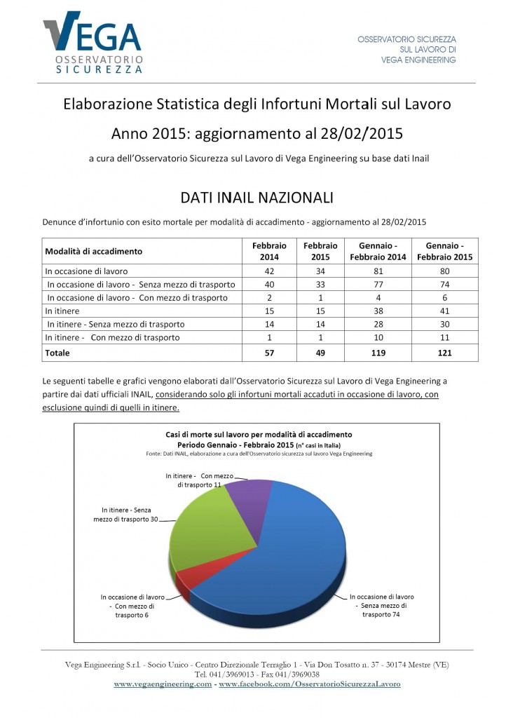 Osservatorio-Sicurezza-Vega-Engineering-Morti-Bianche-Gennaio-Febbraio-2015