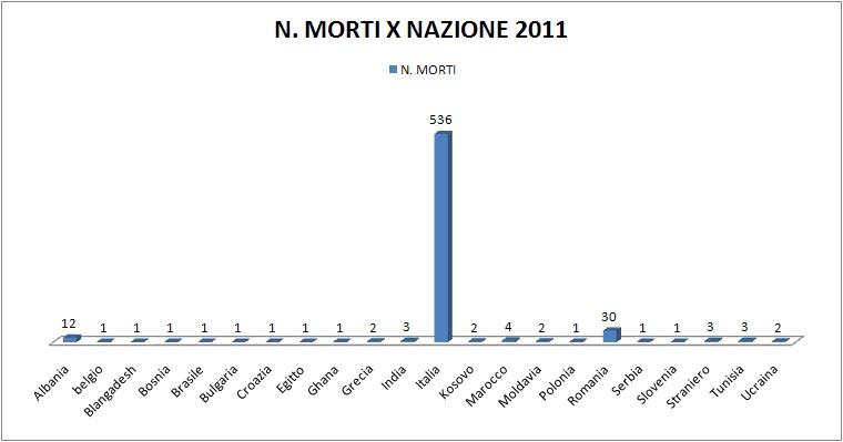 MORTI+LAVORO+X+NAZIONALITA%27+2011